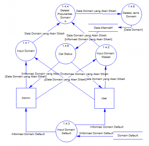 Contoh Data Flow Diagram (DFD) Level 2
