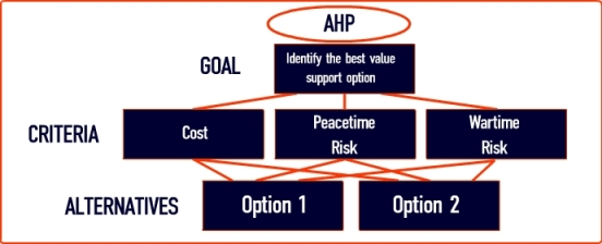 Pengertian Analytic Hierarchy Process (AHP)