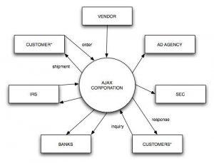 Pengertian Dan Contoh Context Diagram (CD)