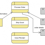 Pengertian Dan Contoh Data Flow Diagram (DFD)