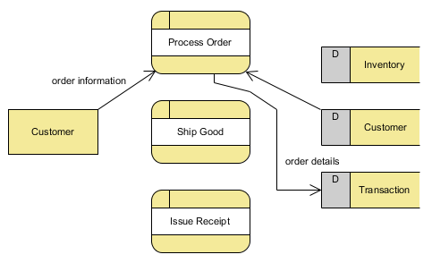 Pengertian dan contoh data flow diagram dfd vebry exa p pengertian dan contoh data flow diagram dfd ccuart Image collections