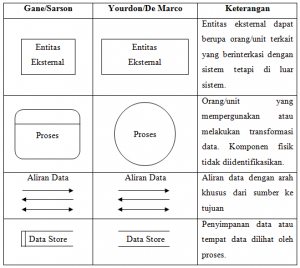 Simbol-simbol Data Flow Diagram (DFD)