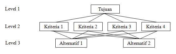 Struktur Hirarki Analytic Hierarchy Process (AHP)