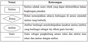 simbol-simbol yang biasanya digunakan pada Entity Relationship Diagram (ERD)