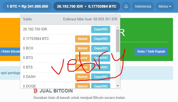 Estimasi Aset VIP BitCoin