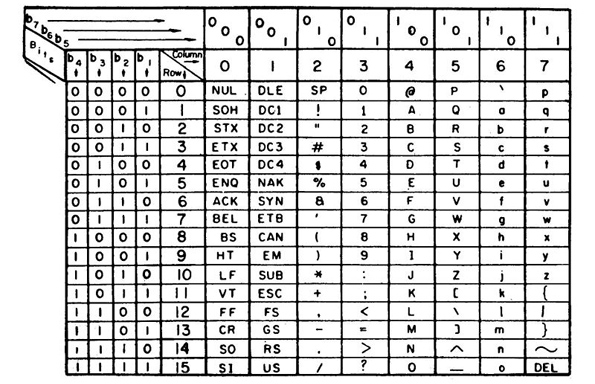 Cara Merubah Bilangan ASCII ke Biner