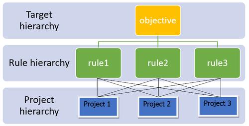 Kelebihan dan Kekurangan Analytic Hierarchy Process (AHP)